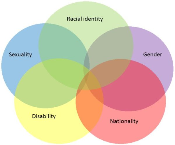 venn diagram made up of 5 circles: sexuality, racial identity, gender, disability, and nationality