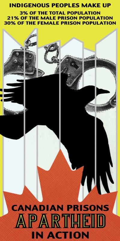 Canadian Prisons Apartheid